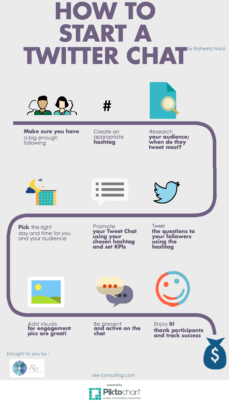 How to start a Twitter Chat